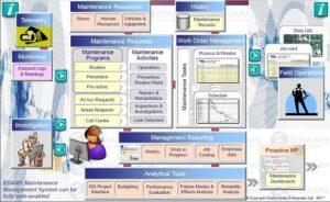 EDAMS Maintenance Management System